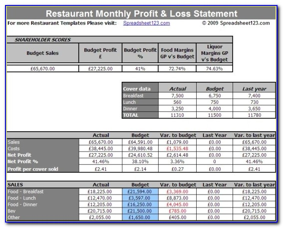 Restaurant Profit And Loss Format