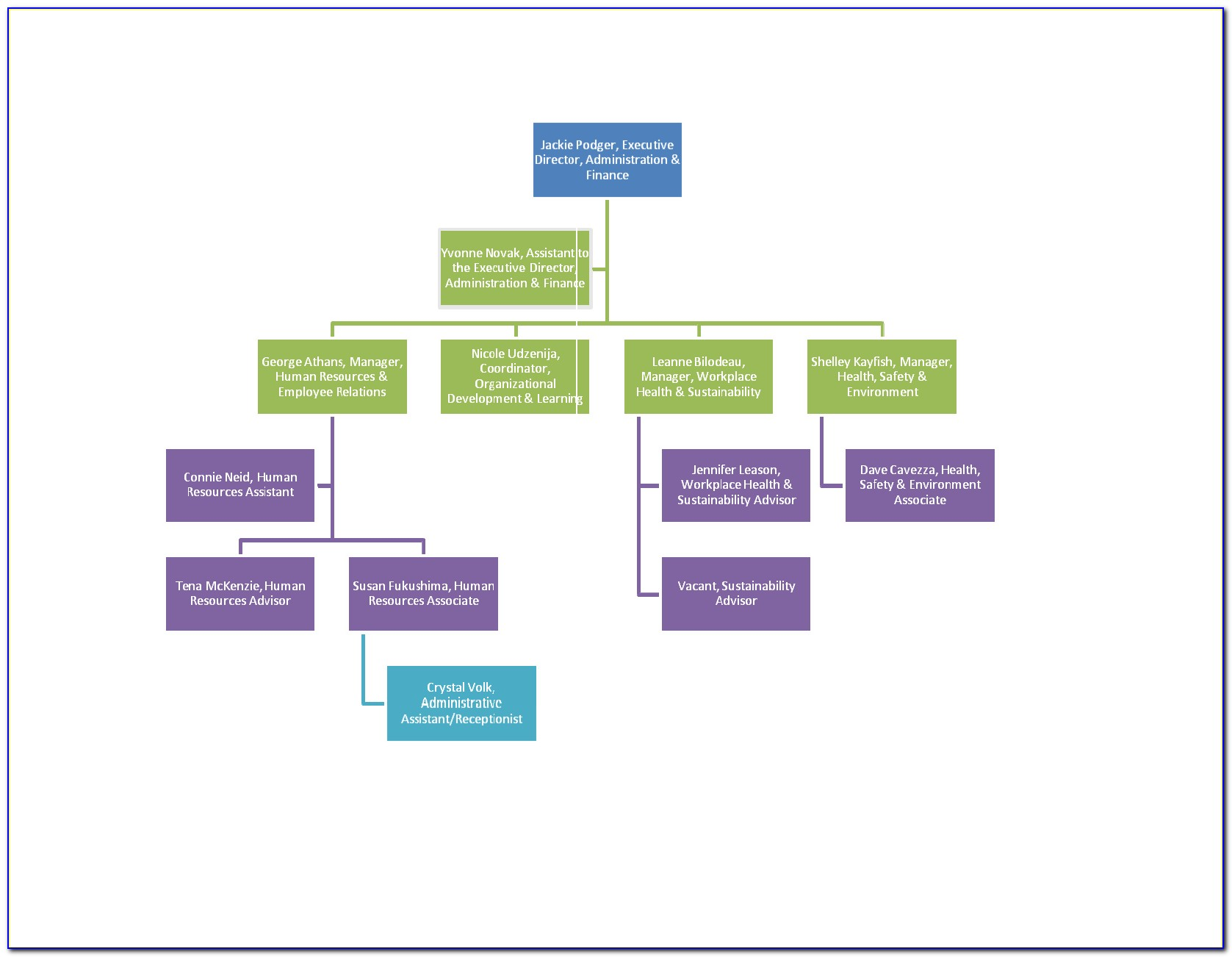 Sample Org Chart Template For Word   vincegray30