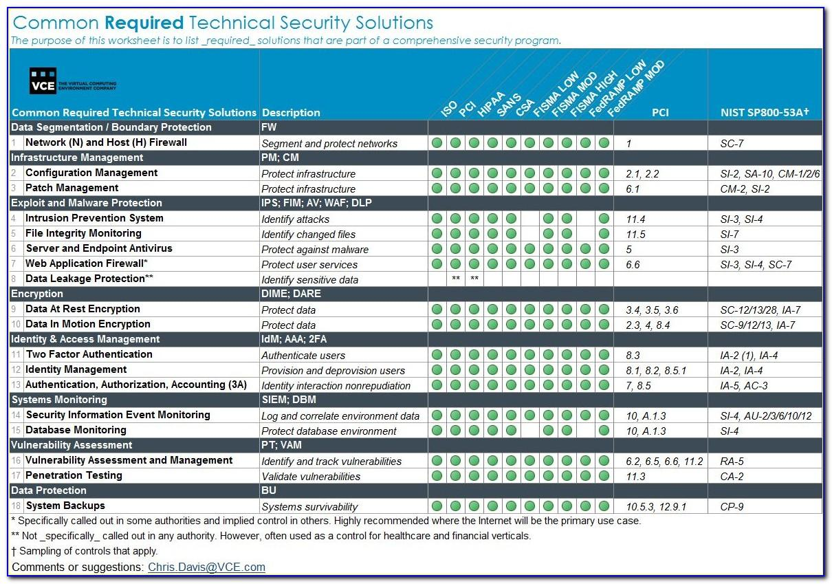 Sans Institute Security Policy Templates