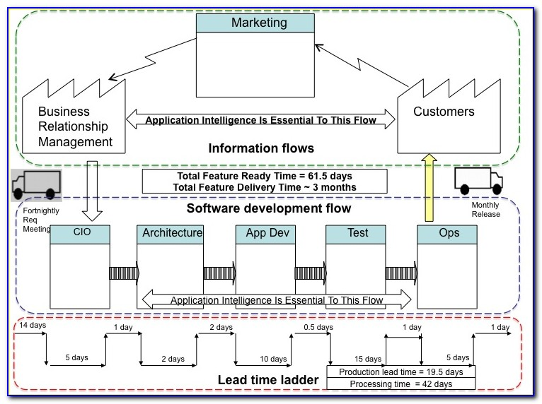 Value Stream Mapping Devops Template