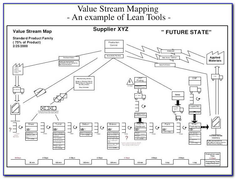 Value Stream Mapping Template Excel Value Stream Map Template Value