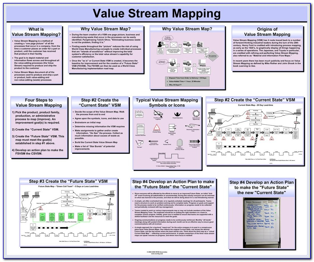 Value Stream Mapping Training Course In India