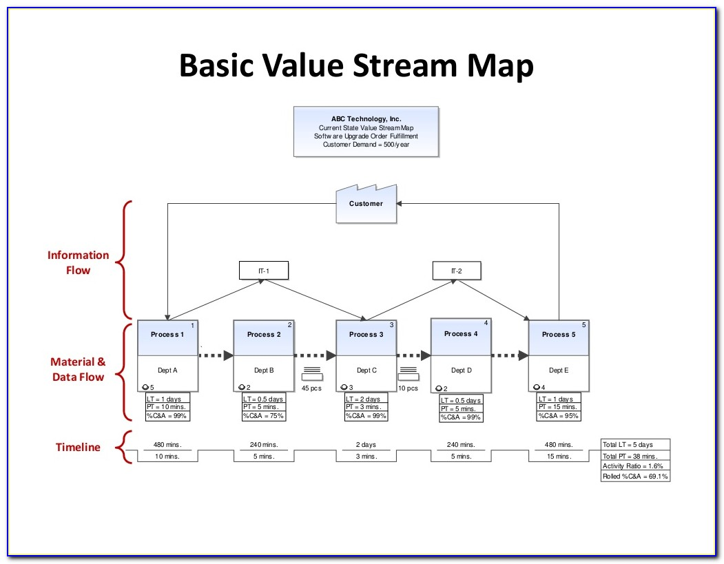 Value Stream Mapping Training Course Malaysia