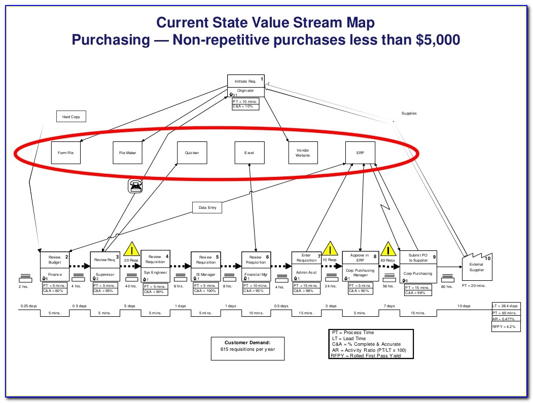 Value Stream Mapping Training Course Outline