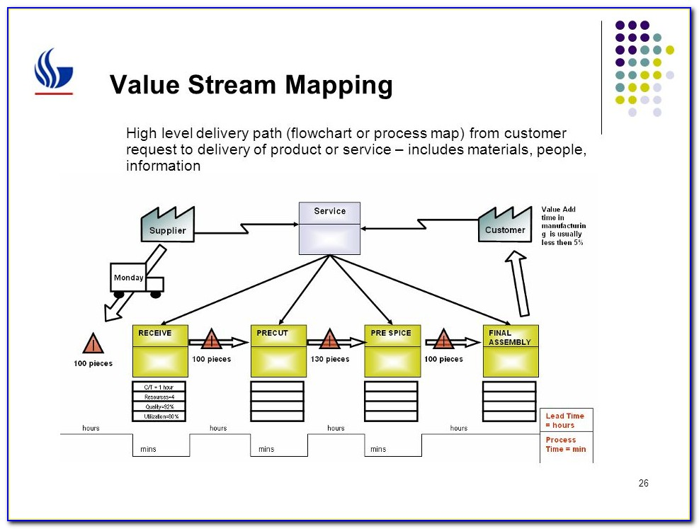 Value Stream Mapping Training Material