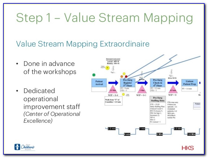 Value Stream Mapping Training Uk