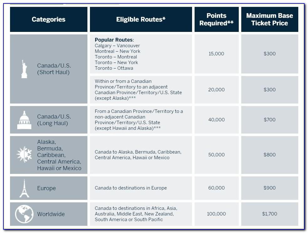 Amex Business Cards Requirements