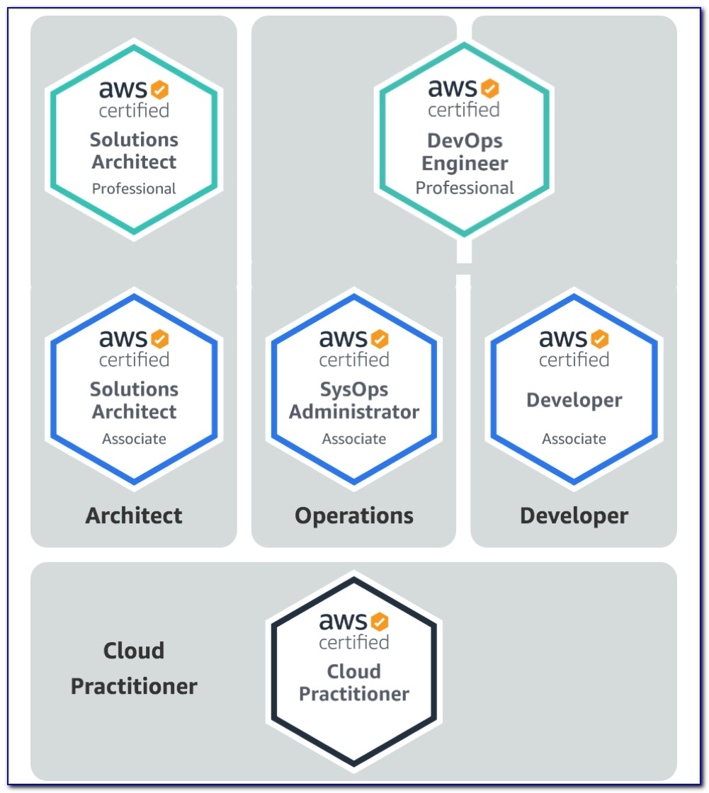 Aws Cwi Certification In India