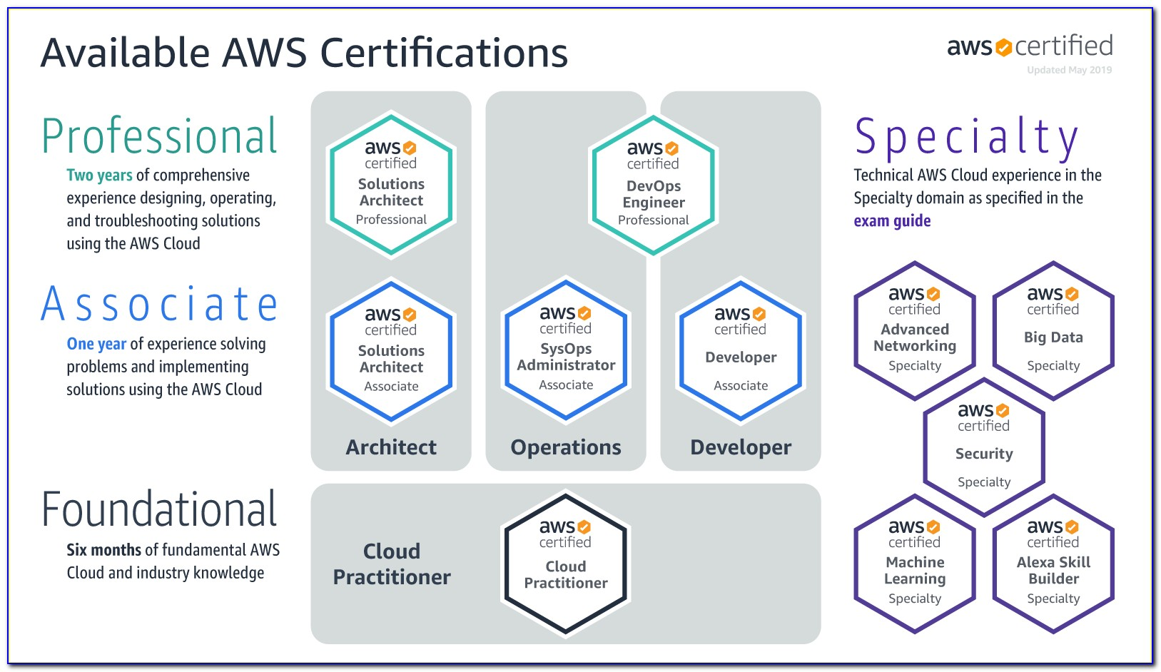 Aws Exam Renewal