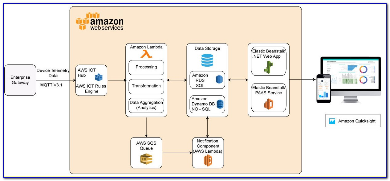 Aws Iot Certificate Provisioning