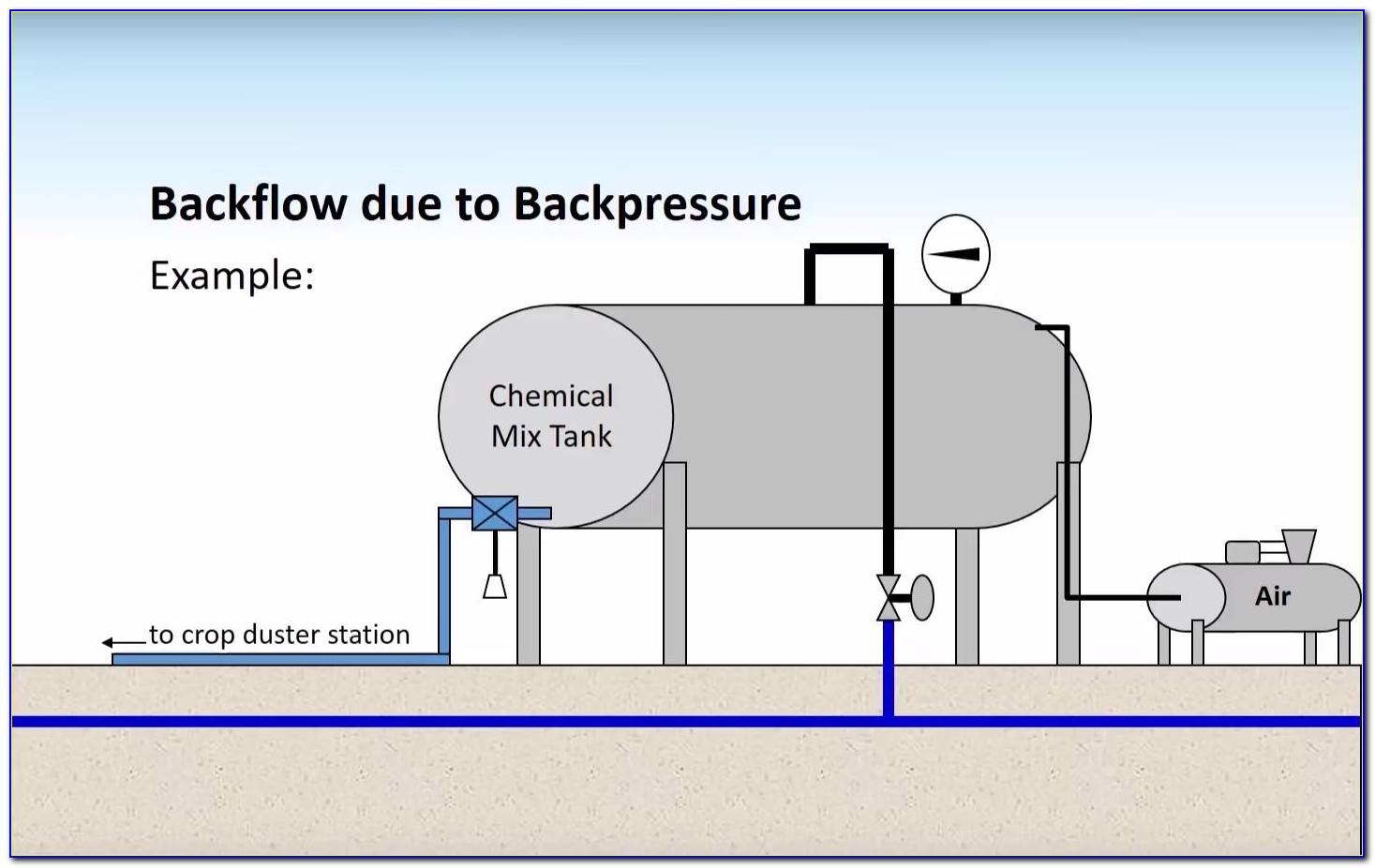 Backflow Certification Sample Test Questions