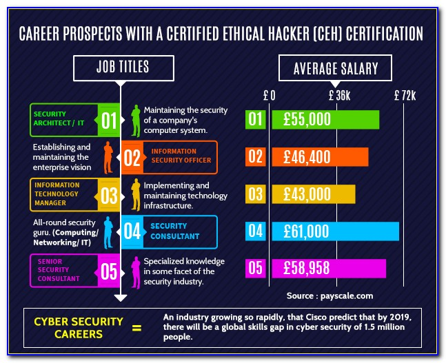 Certified Ethical Hacker Ceh Certification Salary
