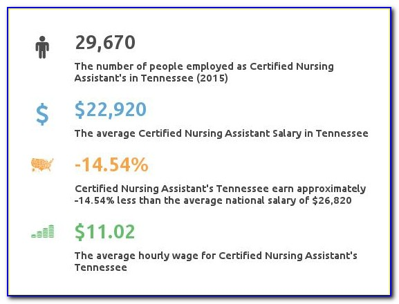 Cna Certification Tennessee