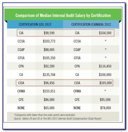 Comptia A Certification Salary