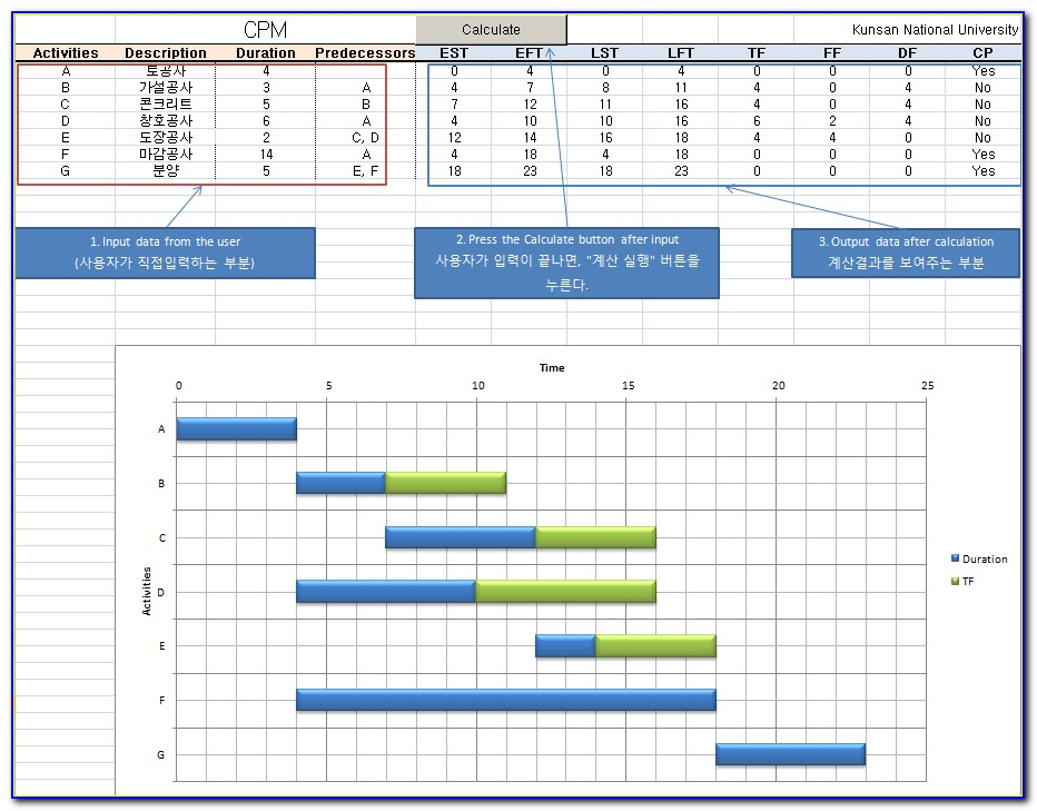 Critical Path Construction Schedule Template Excel 1