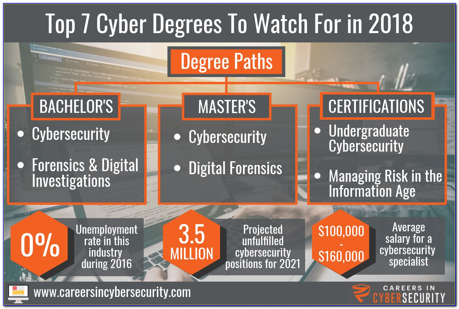Cyber Forensic Certification Canada