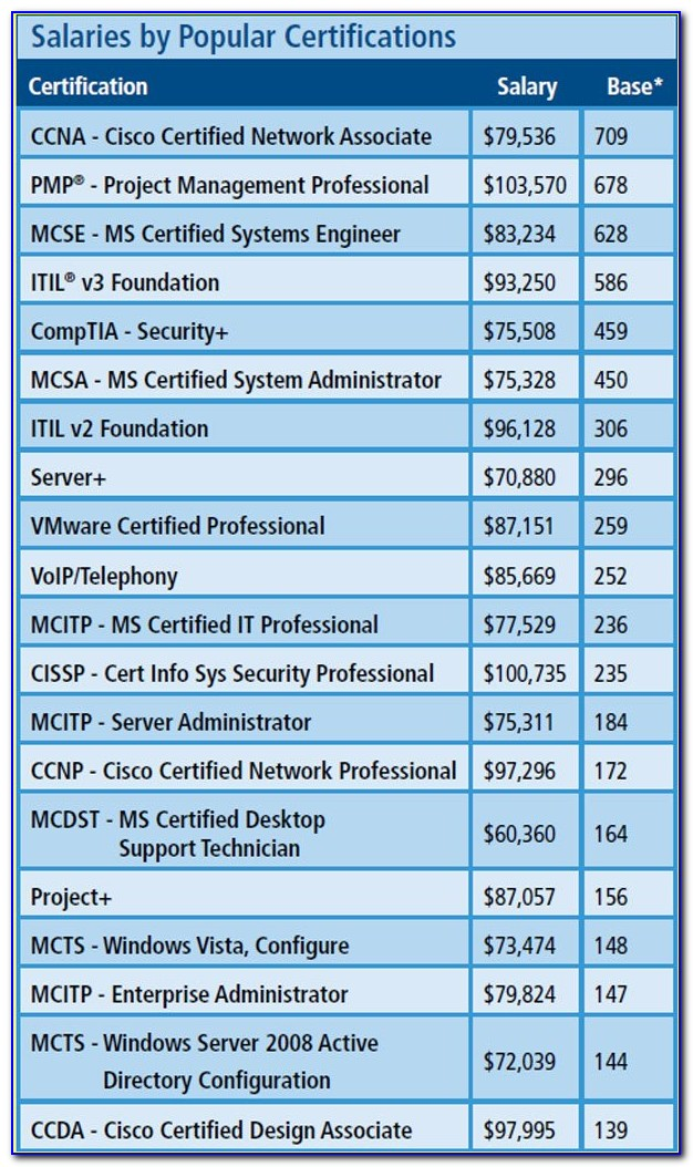 Cyber Security Certificate Salary
