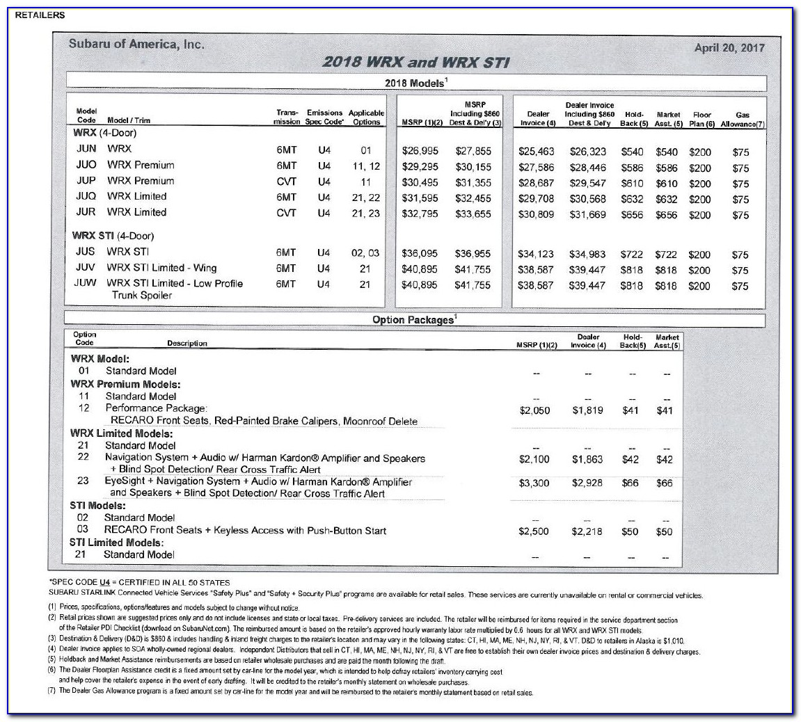 Difference Between Factory Invoice And Msrp
