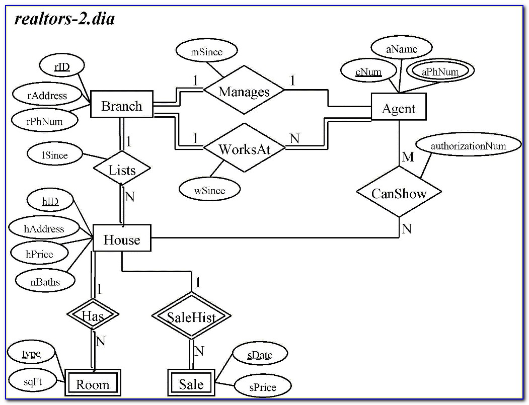 Er Diagram To Relational Schema Rules