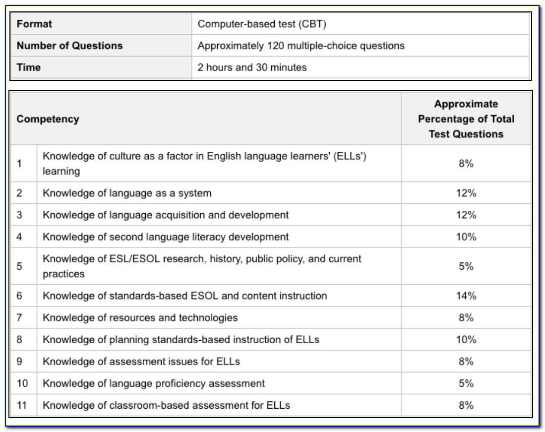 Esol Certification Test Florida Study Guide