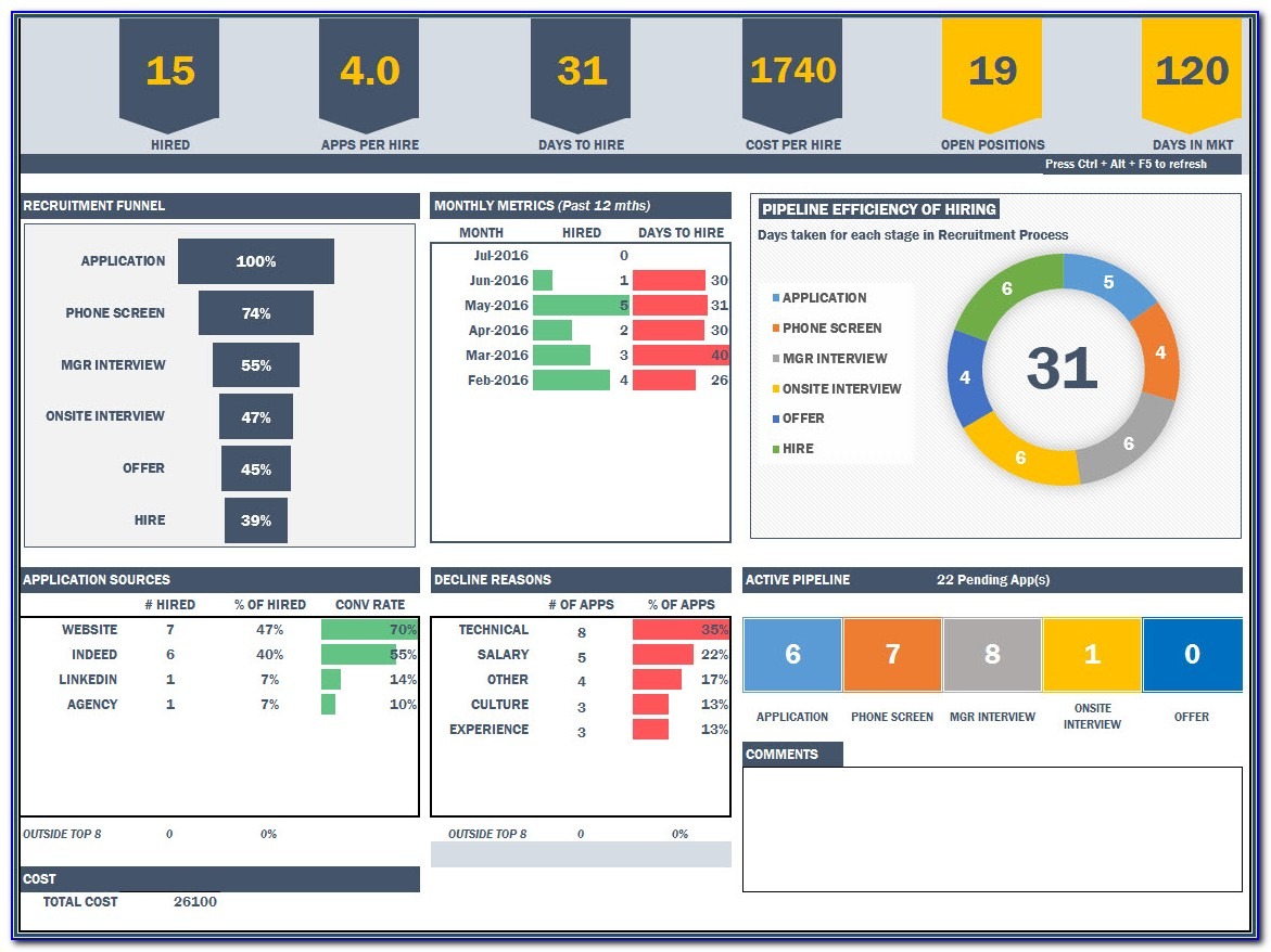 Hr Dashboard Template Free Download 2