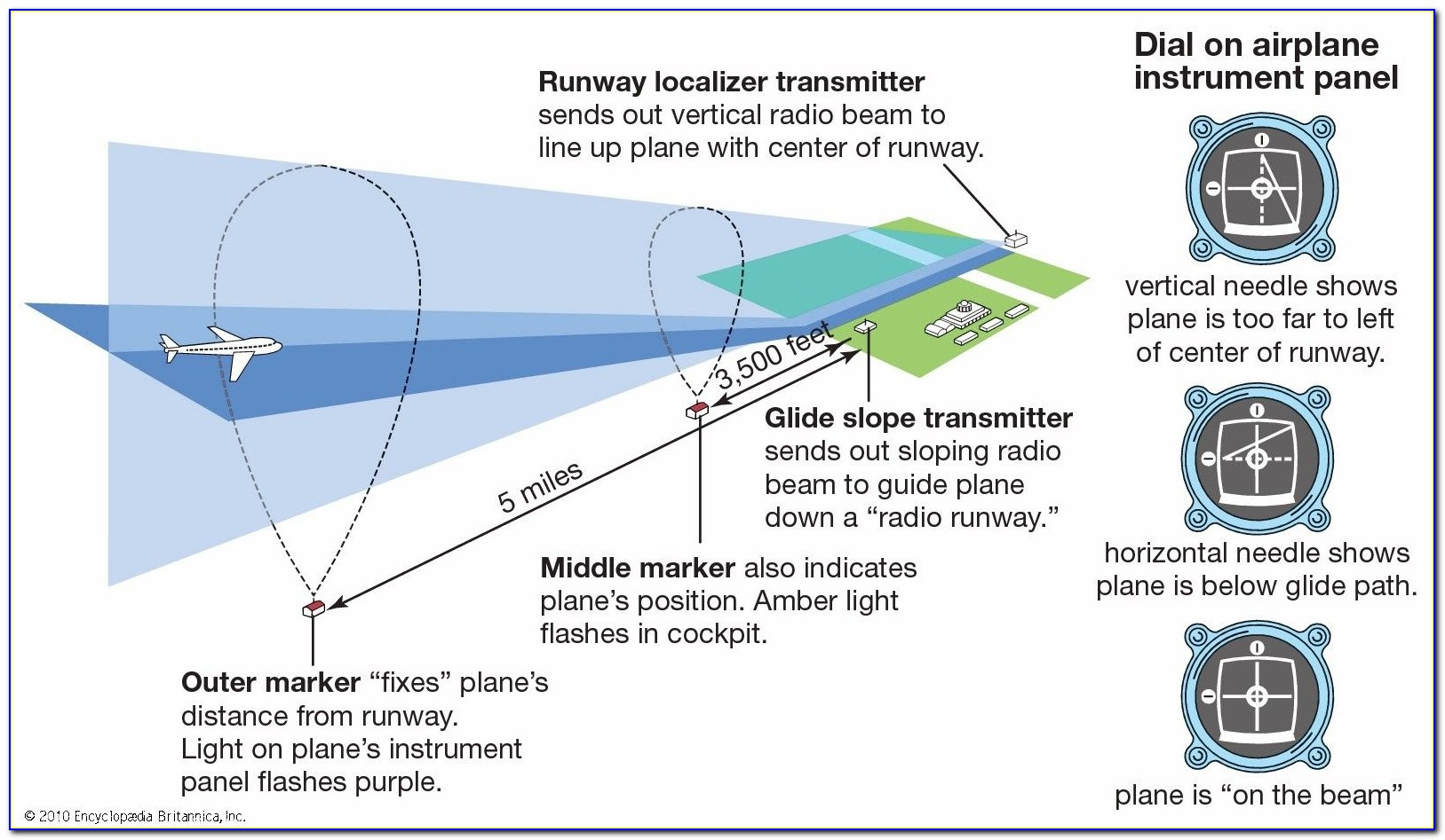 Ifr Certification Requirements For Aircraft