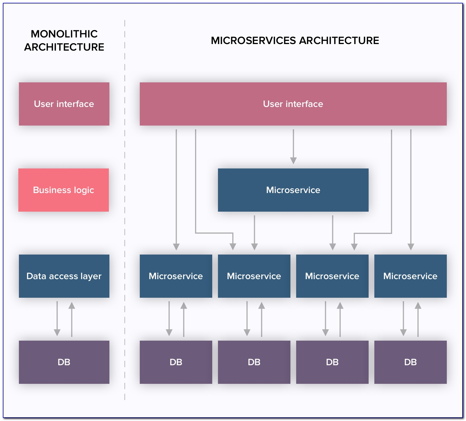 Microservices Architecture Diagram Tool