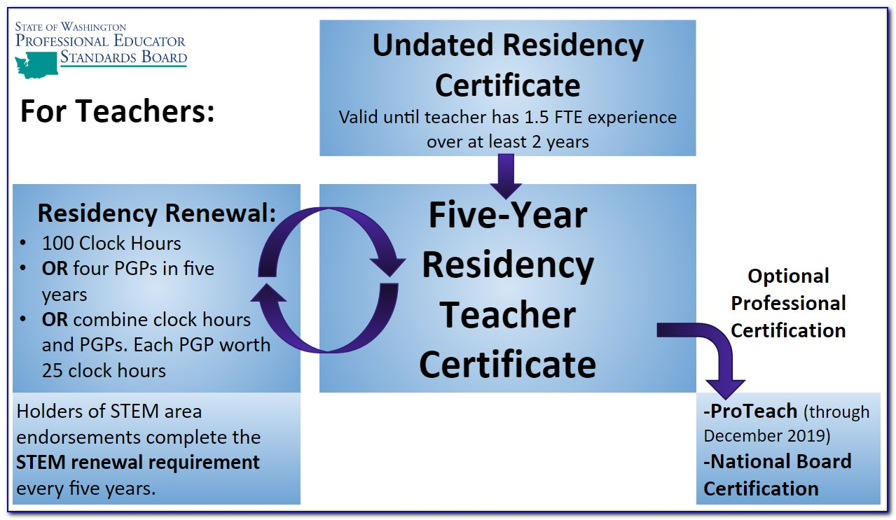 Nys Initial Teaching Certificate Expiration
