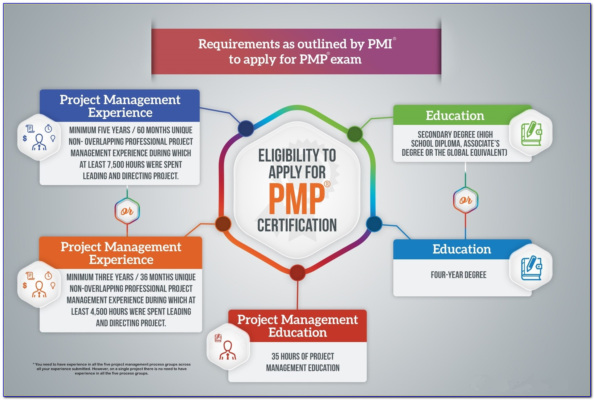 Pmp Certification Training Raleigh Nc