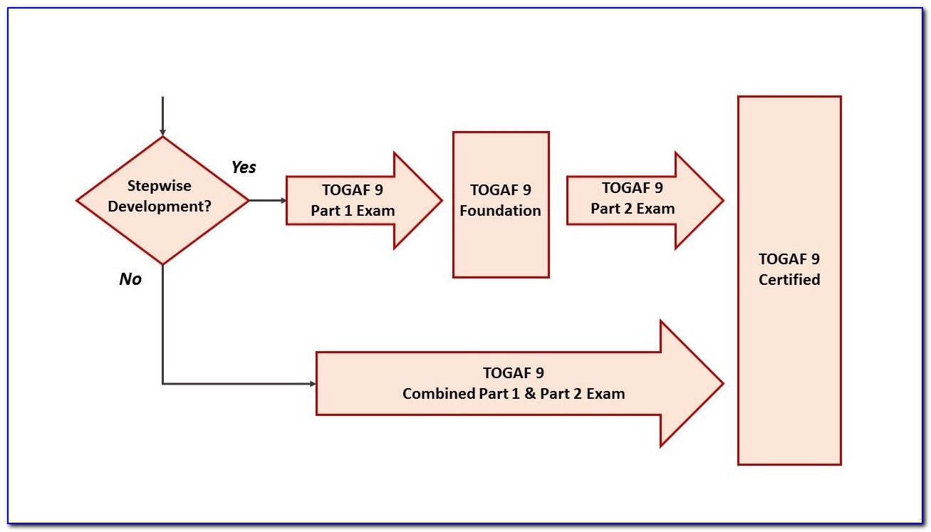 Togaf 9 Certification Self Study Pack 4th Edition