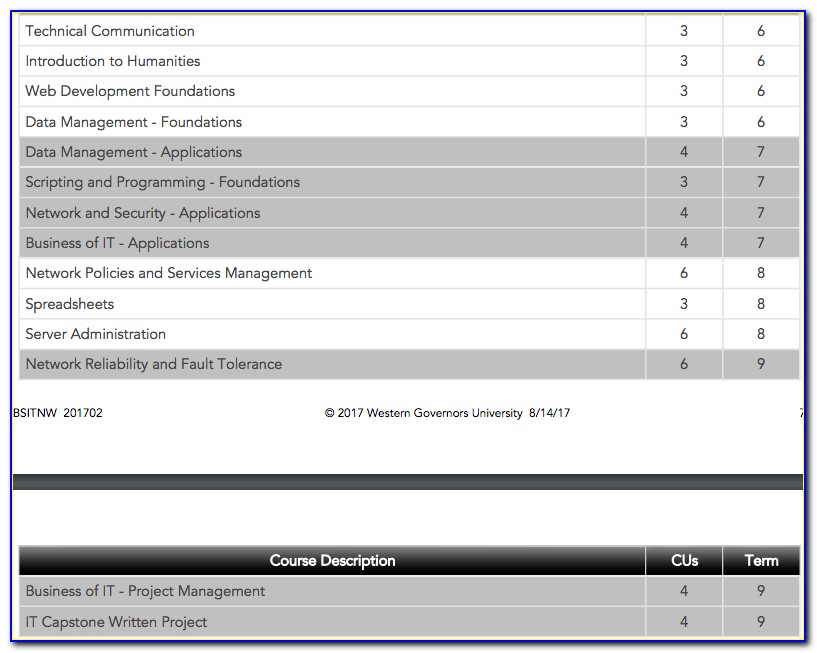 Wgu Cybersecurity And Information Assurance Certifications