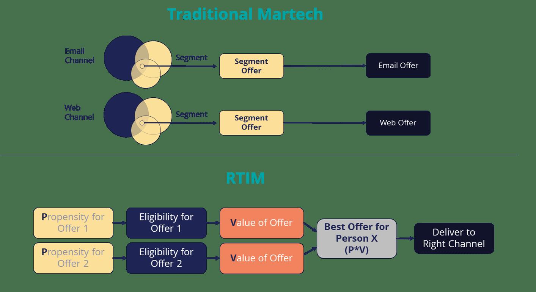 Marketing TechnologyMartech Archives - Marketing Technology