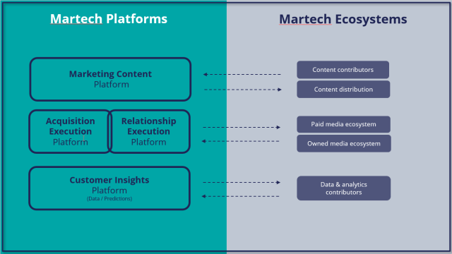 Martech Platforms - Figure 1