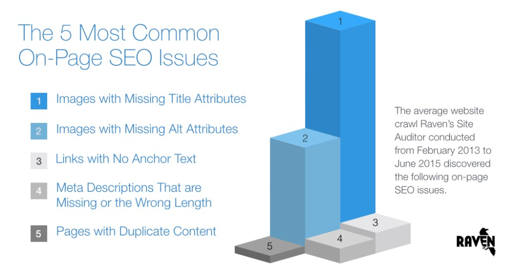5 Most Common SEO Issues