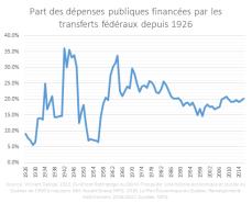 Part Des Dépenses Publiques Financées Par Transferts