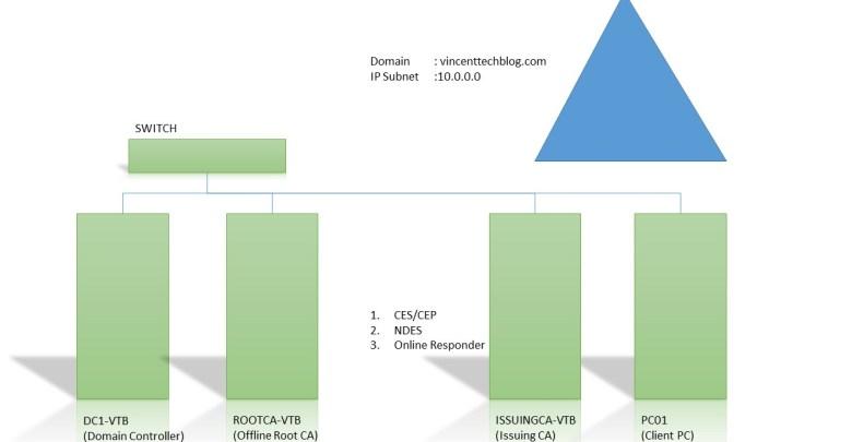 Configure CEP/CES,Online Responders,NDES,CA Security - Server 2016