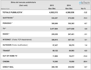 Dati Nielsen Investimento Pubblicitario 2014