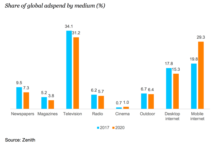 Share of global adspend by medium - zenith