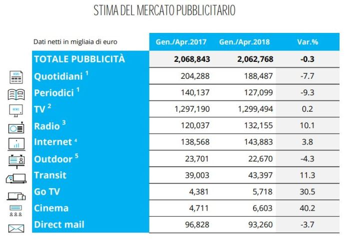 Stima-mercato-pubblicitario-italia-aprile-2018-fonte-Nielsen1