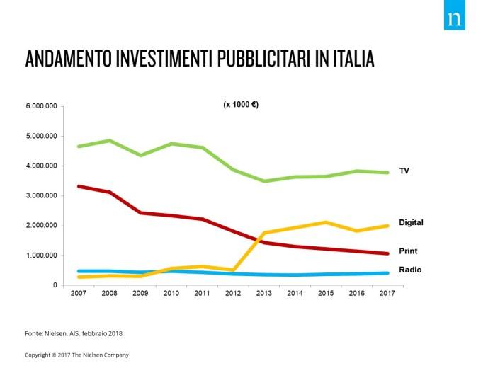 andamento-investimenti-pubblicitari-italia-2007-2017