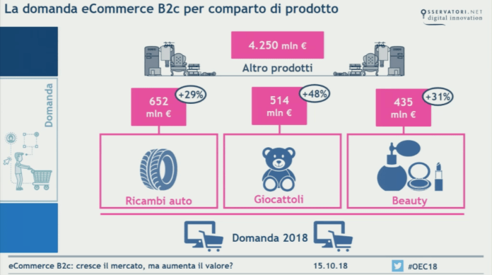 Ecommerce-domanda-per-settore-2018-altri-prodotti
