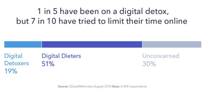 dieta e disintossicazione digitale