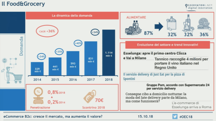 ecommerce-food-grocery-2018-italia