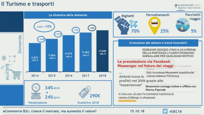 ecommerce-turismo-2018-italia