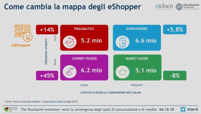 mappa-degli-eshopper-italia-osservatorio-multicanalità-18