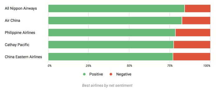 Sentiment Airlines Companies 2019