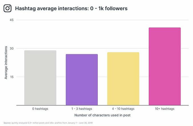 Performance Instagram per numero di Hashtag usati