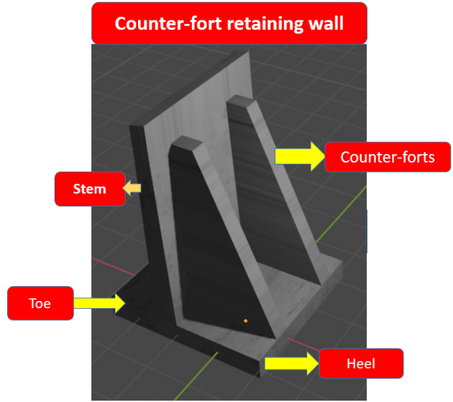 Counter-fort Retaining walls