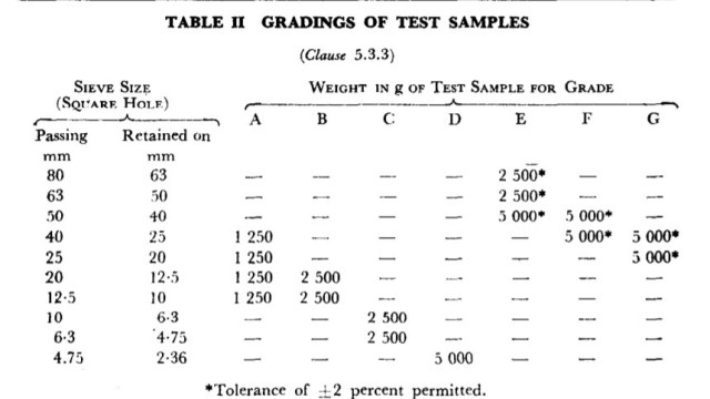 GRADINGS OF TEST SAMPLES AS PER IS 2386PLES