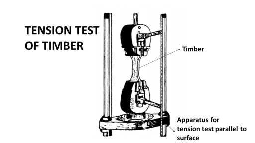 Tensile test on timber